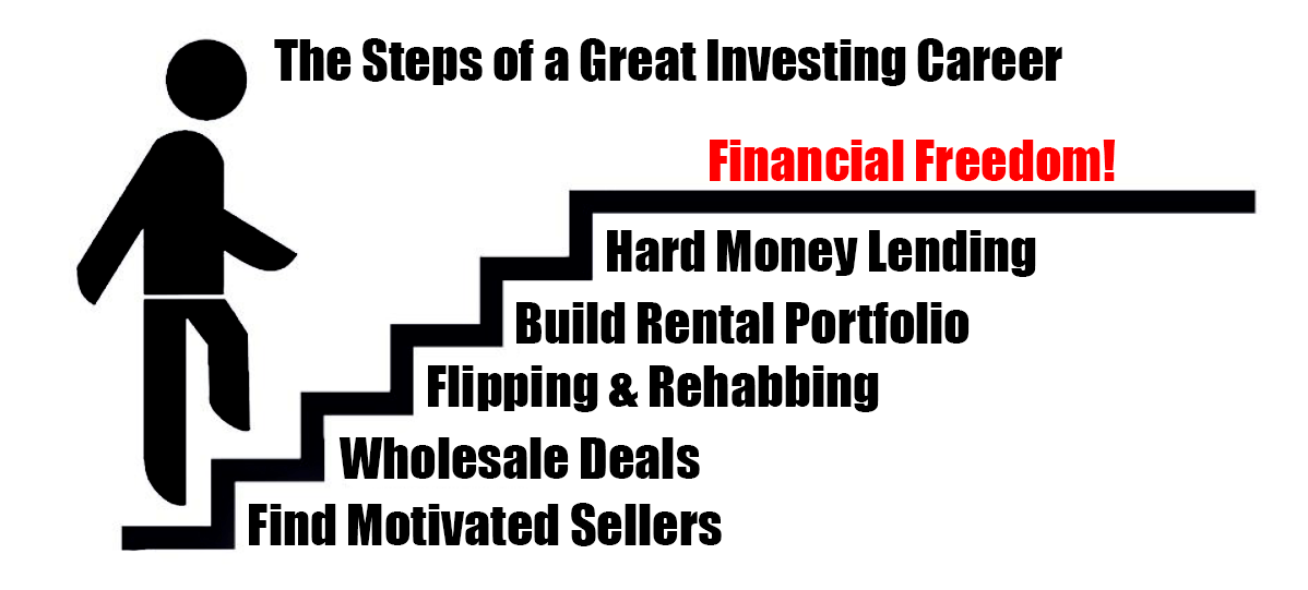 financial freedom-steps to your investing career