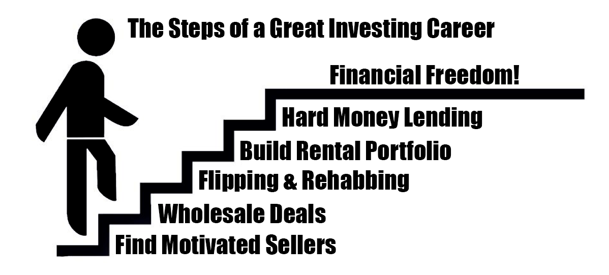 steps to a real estate investing career
